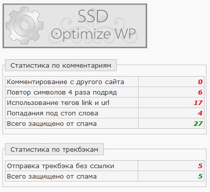 SSD Optimize WordPress 4.0 – стоит поставить каждому!